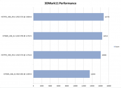 GTX580SLI_GTX680SLI_HD7970Xfire_3DMark11_Performance.png