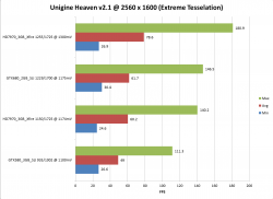 GTX580SLI_GTX680SLI_HD7970Xfire_2560x1600_UnigineHeaven2.1_Extreme.png