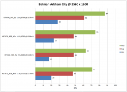 GTX580SLI_GTX680SLI_HD7970Xfire_2560x1600_Batman_Arkham_City.png